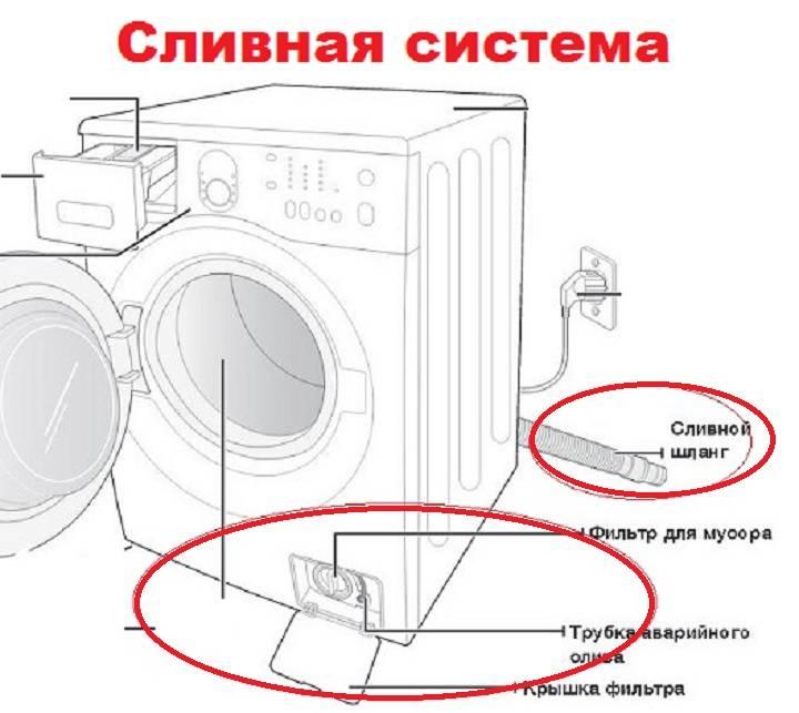 Как слить воду из стиральной машины: несколько способов