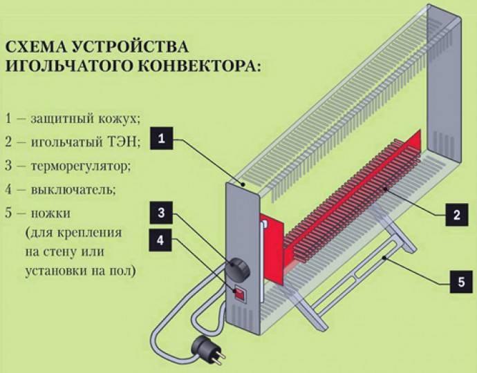 Какой электрический конвектор лучше: рейтинг по надежности