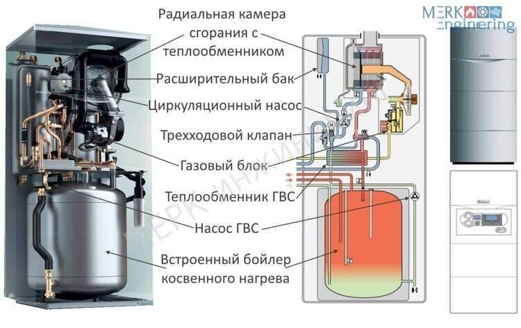 Топ-10 лучших газовых двухконтурных напольных котлов + отзывы владельцев