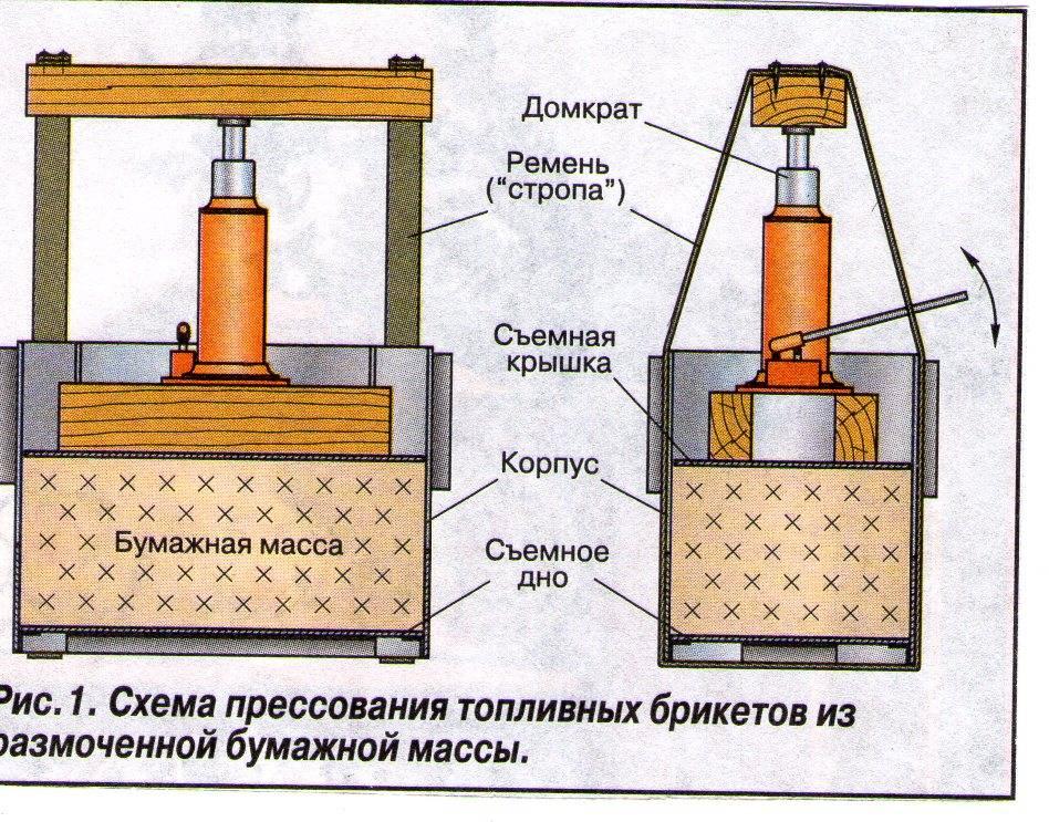 Процесс изготовления топливных брикетов своими руками