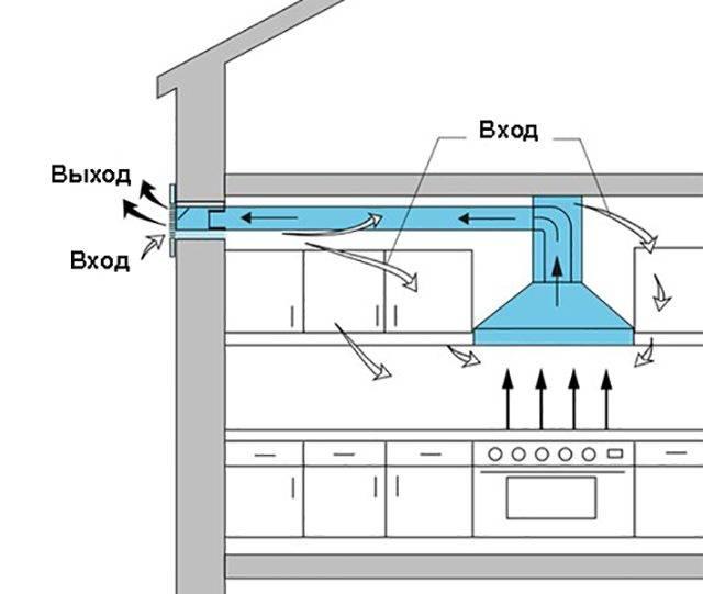 Вытяжная вентиляция через стену на улицу: установка клапана