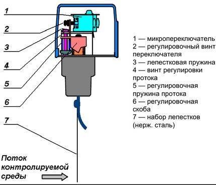 Реле давления воды для насоса: схема подключения к погружному насосу и поверхностному