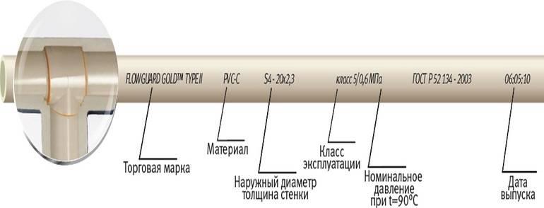 Маркировка полипропиленовых труб для отопления - читаем данные правильно