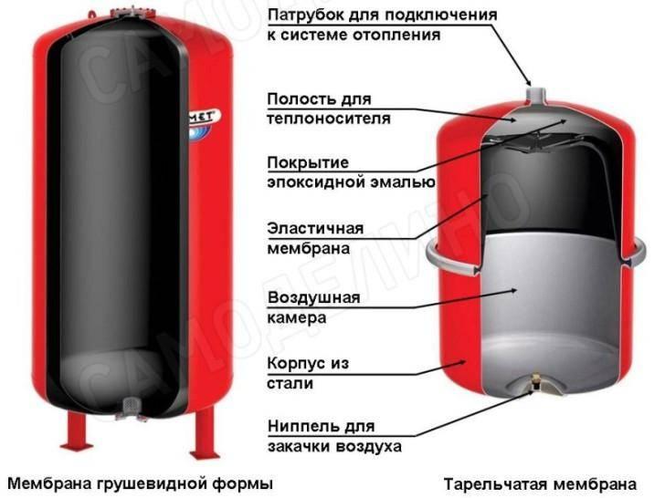 Как выбрать и настроить расширительный бак в системе отопления дома