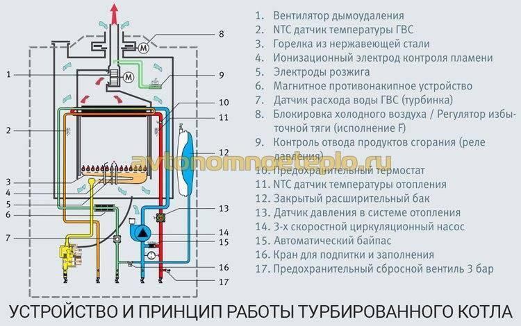 Что такое датчик тяги газового котла и где он применяется