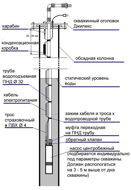 Какую лучше использовать обсадную трубу для скважины, характеристики и размеры