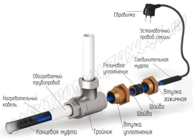 Греющий кабель для водопровода.