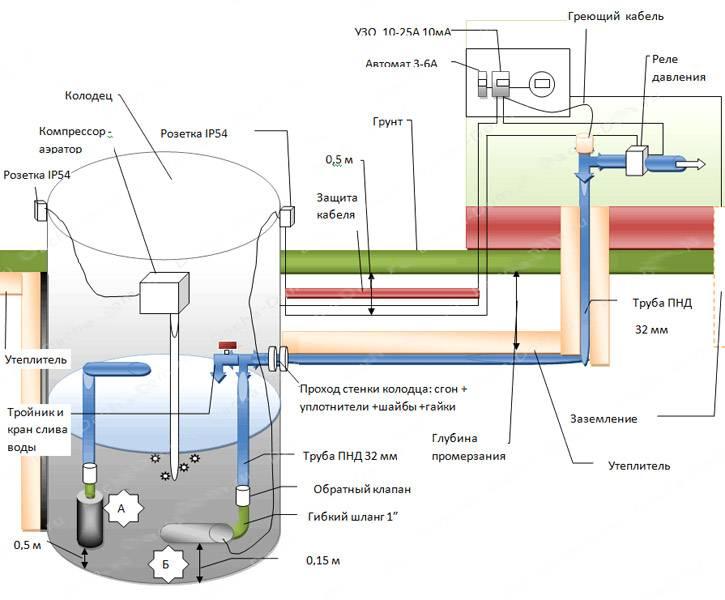 Водопровод на даче своими руками из колодца: решения и схемы
