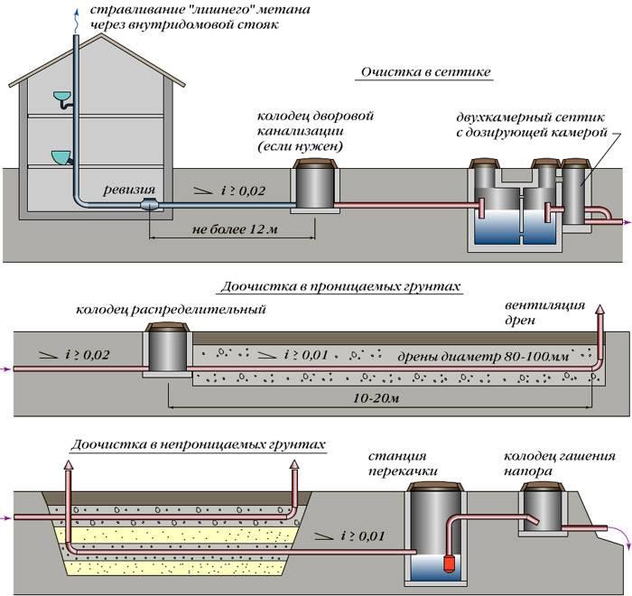 Ливневая система водоотведения на даче своими руками: устройство канализации и монтаж своими руками - виды / запчасти и оборудование / канлизация / публикации / санитарно-технические работы