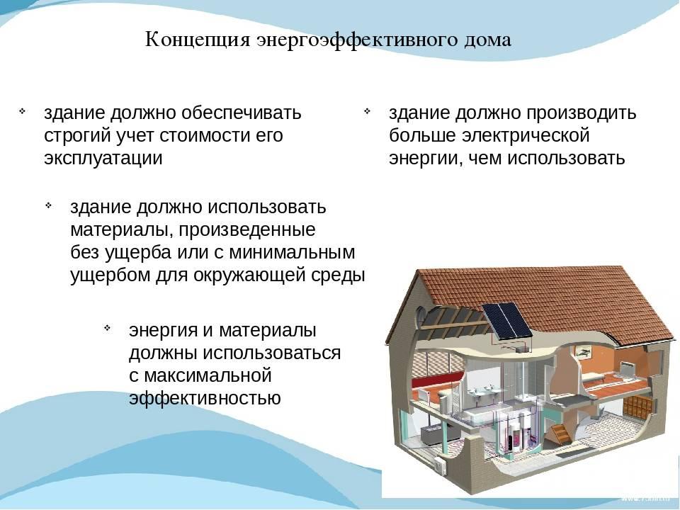Энергоэффективный пассивный дом