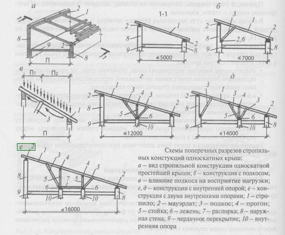 Односкатная крыша своими руками: как сделать пошагово