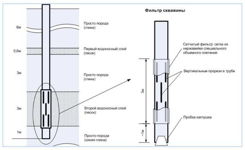 Щелевой фильтр для скважины: в каких случаях необходим, достоинства и недостатки, изготовление своими руками и установка