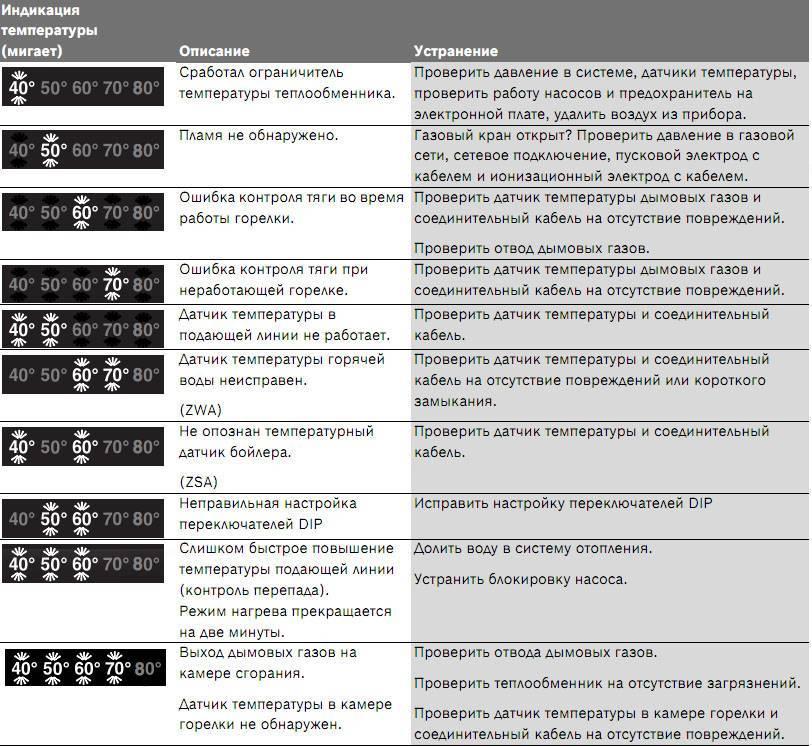 Неисправности и коды ошибок газовых котлов протерм: причины, проявления и методы устранения -
