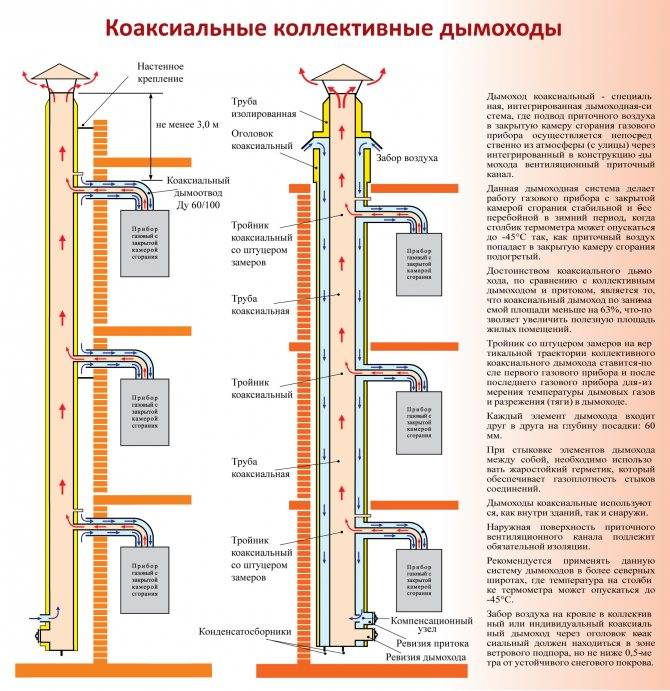 Коаксиальный дымоход для газового котла: что это такое, особенности конструкции, разновидности, нормы и правила установки, стоимость оборудования