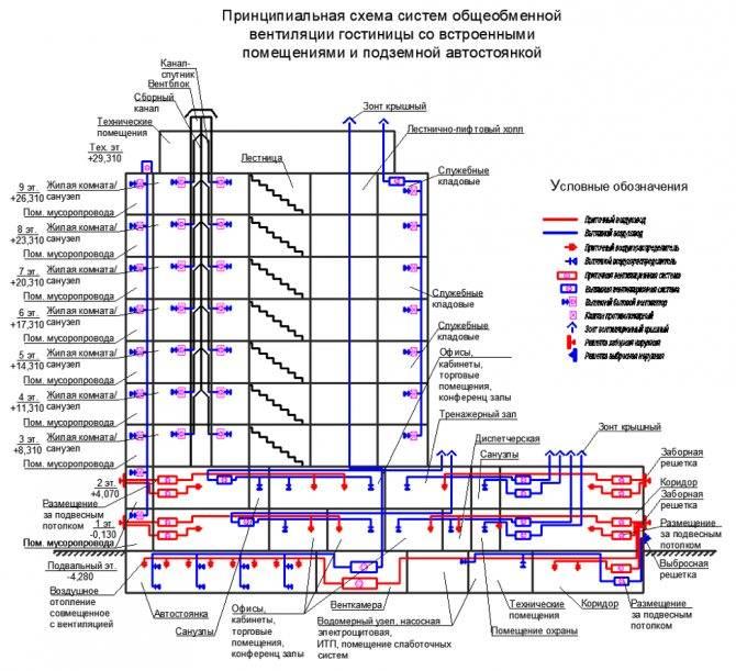 Проектирование вентиляции для зданий: принципы и нормы воздухообмена