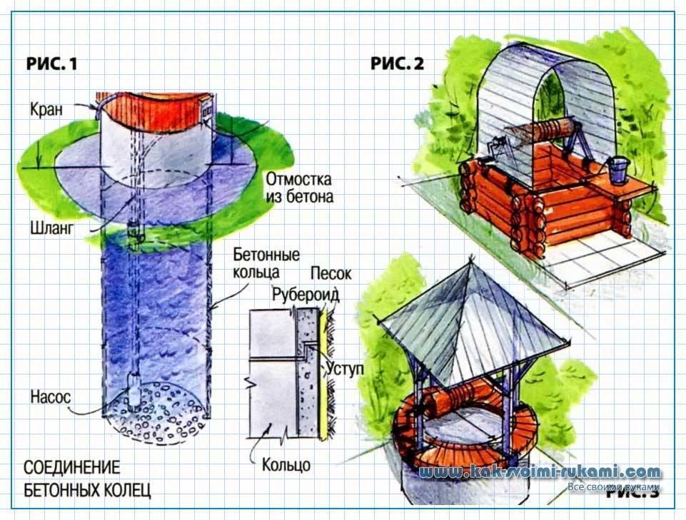 Делаем домик и ворот для колодца своими руками: инструкция   гидро гуру