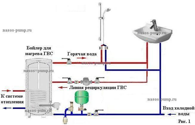 Какое давление воды в системе отопления частного или многоквартирного дома должно быть?