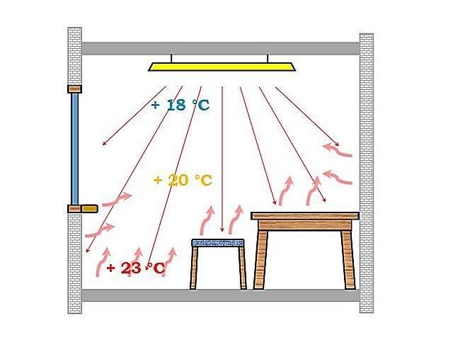 Инфракрасный пленочный обогреватель: элементы нагревателя, нагревательная лента, пленка для пленочного рулонного обогрева