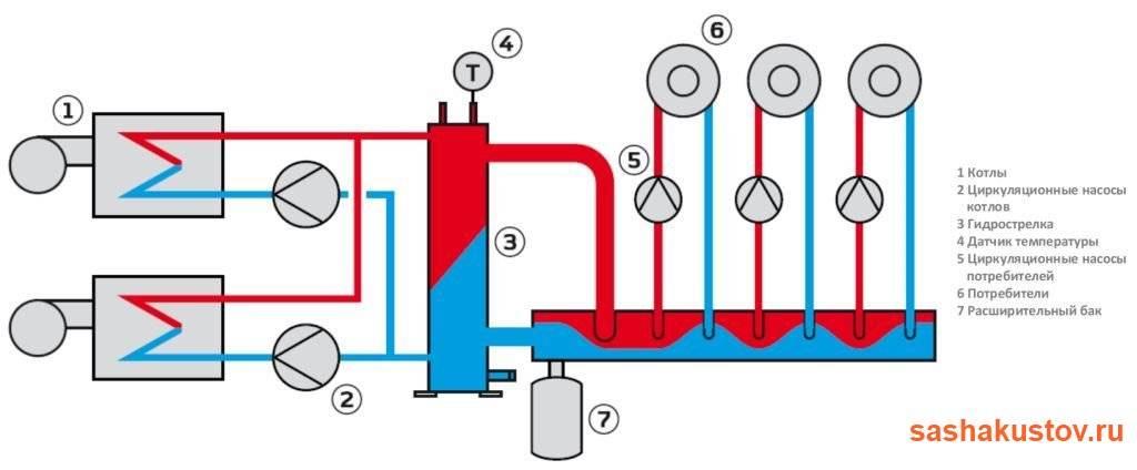 Гидрострелка для отопления — преимущества и принцип работы