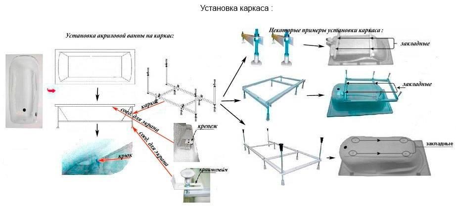 Установка ванной — лучшие способы со схемами монтажа + пошаговое руководство по установке и украшению