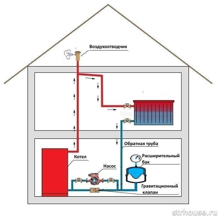 Обеспечивает безопасную работу системы: расширительный бак для отопления закрытого типа, его установка