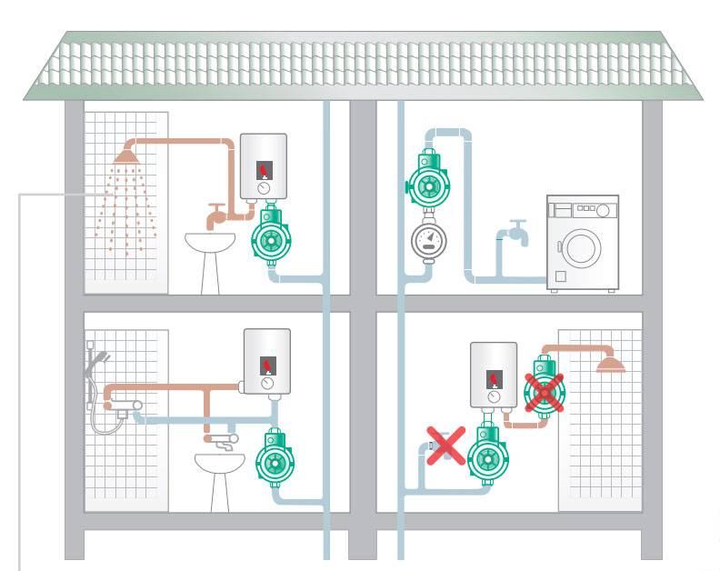 Насос для повышения давления воды в квартире: какие насосы повышающие давление воды в водопроводе лучше выбрать, проточный повышающий насос для увеличения напора воды, подкачивающий насос, напорный повыситель
