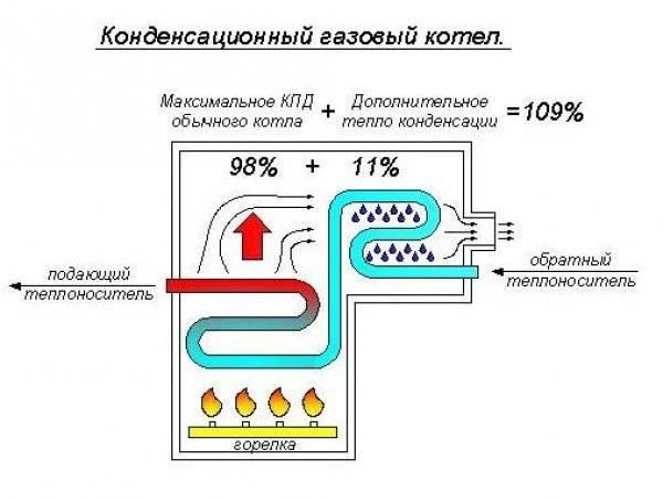 Конденсационный котел что это такое, плюсы и минусы, принцип работы видео sandizain.ru