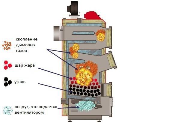Течет вода из газового котла: причины, предрасполагающие факторы, способы устранения -
