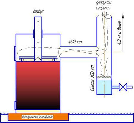 Печь бубафоня своими руками из газового баллона: схемы, чертежи, расчет, пошаговое изготовление конструкции