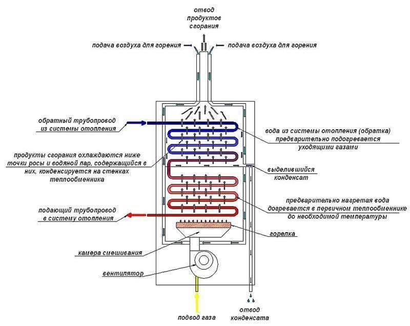 Конденсационный котел: конструктивные отличия, принцип работы, плюсы и минусы обогревателя