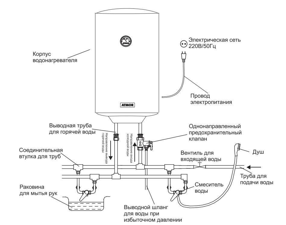 Солнечный водонагреватель своими руками - схема сборки, монтаж, устройство и типы приборов