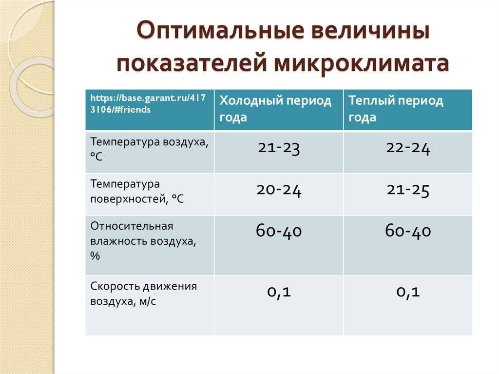Какие должны быть температура и влажность воздуха в детском саду штрафы за несоблюдение норм