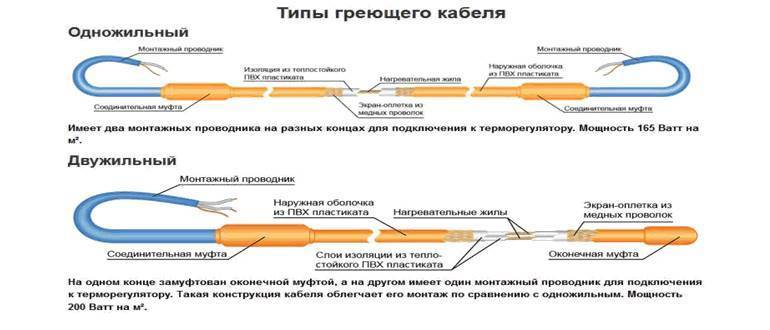 Монтаж греющего кабеля внутри трубы: пошаговый инструктаж + рекомендации по выбору лучшего кабеля - точка j