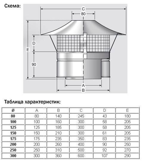 Искрогаситель на дымоход для бани – как сделать самостоятельно