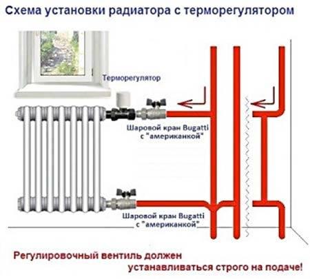 Терморегулятор для радиатора отопления: принцип работы, установка