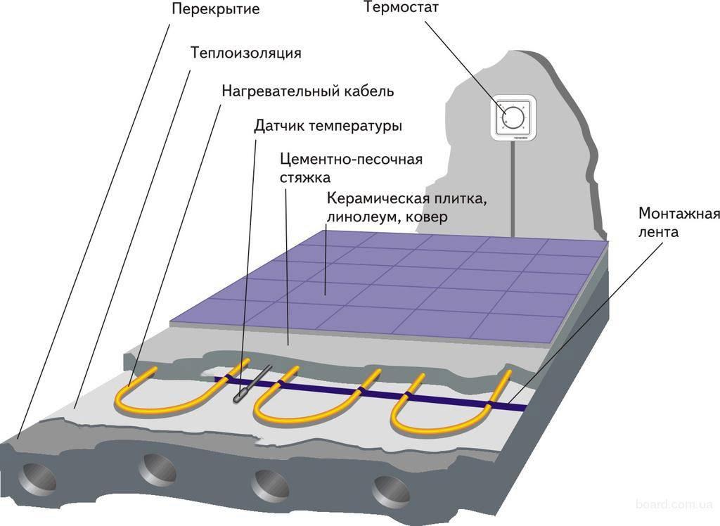 Монтаж электрического теплого пола под плитку своими руками