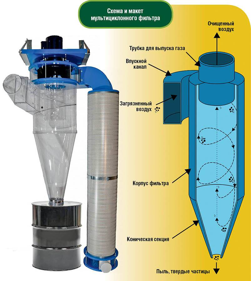 Описание и выбор циклонного фильтра для пылесоса