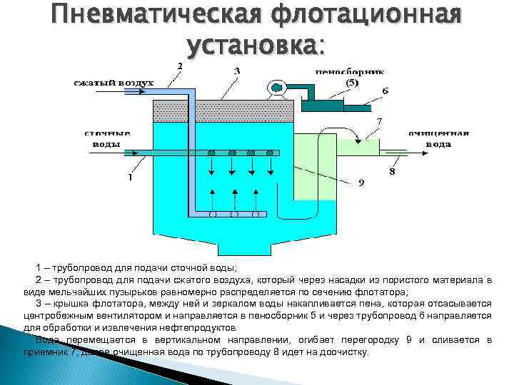 Очистка воды с помощью флокулянтов: их применение, основные отличия и преимущества использования