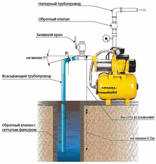 Установка насосной станции своими руками: выбор места, способы установки, подключение к водопроводу