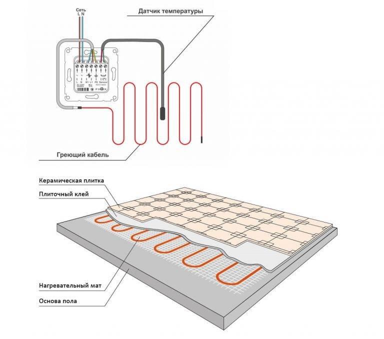 Теплый пол под плитку электрический своими руками — технология укладки