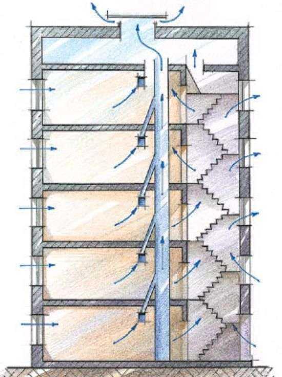 Вентиляция в многоквартирном доме: составляющие, виды, требования, принцип работы