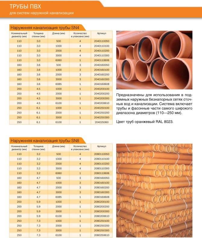 Особенности внутренних и наружных канализационных труб пвх