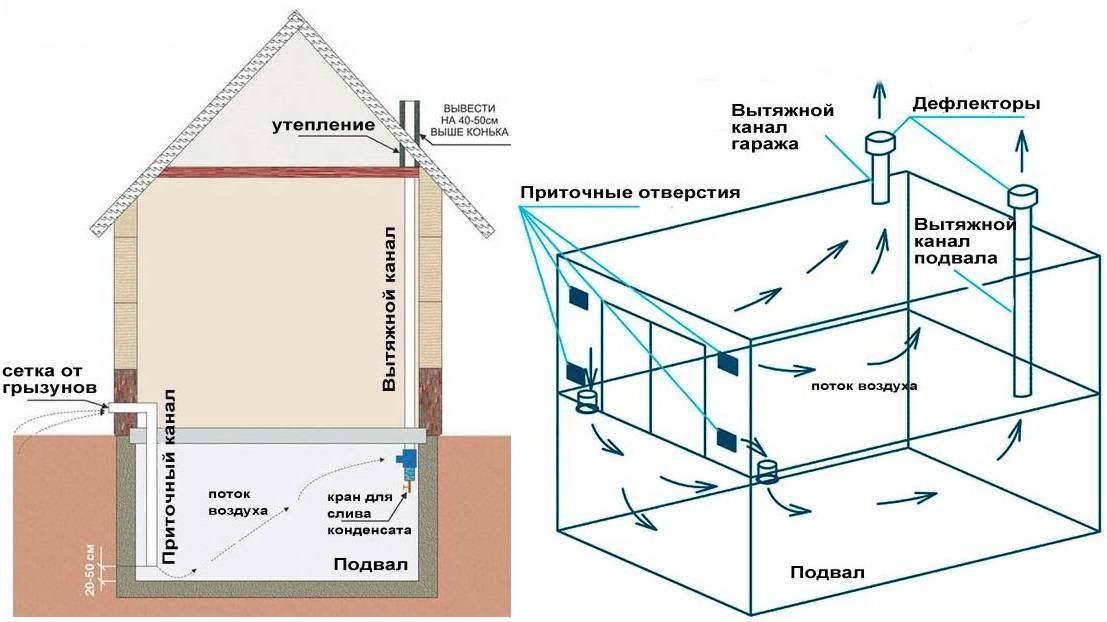 Как сделать вентиляцию в погребе с одной и двумя трубами своими руками в частном доме: инструкция и виды +видео