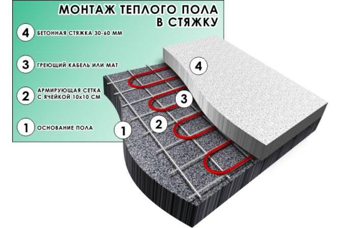 Карбоновый стержневой теплый пол – монтаж под плитку, укладка своими руками в стяжку + фото-видео