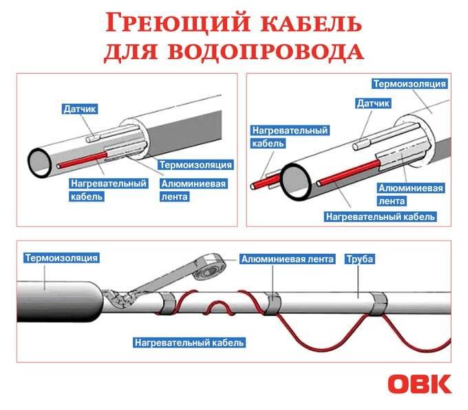 Саморегулирующий греющий (нагревательный) кабель для водопроводных труб внутренний и снаружи трубы, выбор, монтаж
