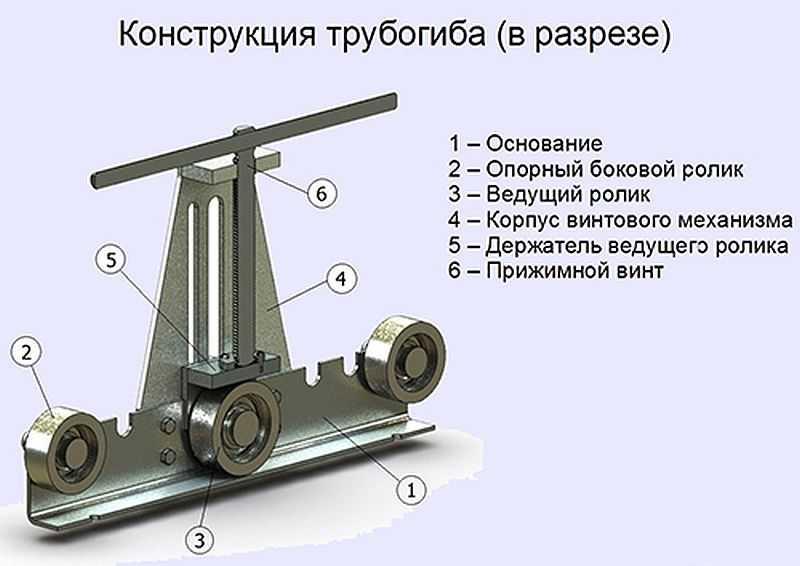 Трубогиб для профильной трубы своими руками чертеж и пошаговая инструкция по изготовлению