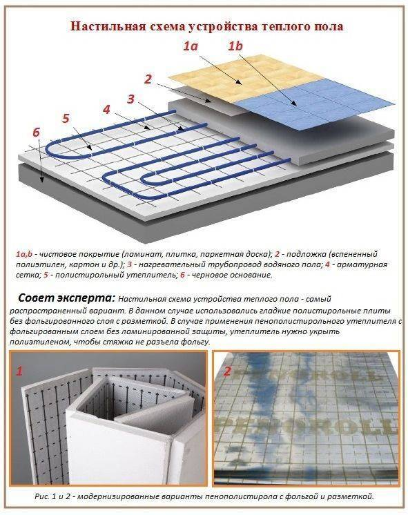 Водяной теплый пол: устройство, схемы, инструкция, видео