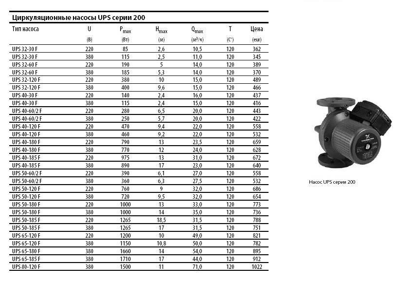 Циркуляционный насос для отопления: рейтинг топ-10 + как выбрать оптимальный