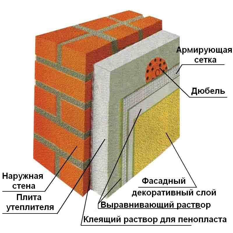 Утеплитель для стен снаружи деревянного дома