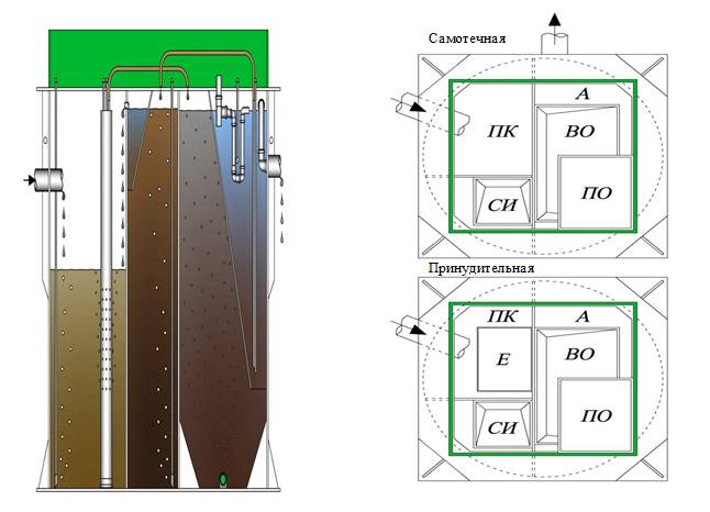 Септики дкс (клен): устройство, обзор модельного ряда, достоинства и недостатки